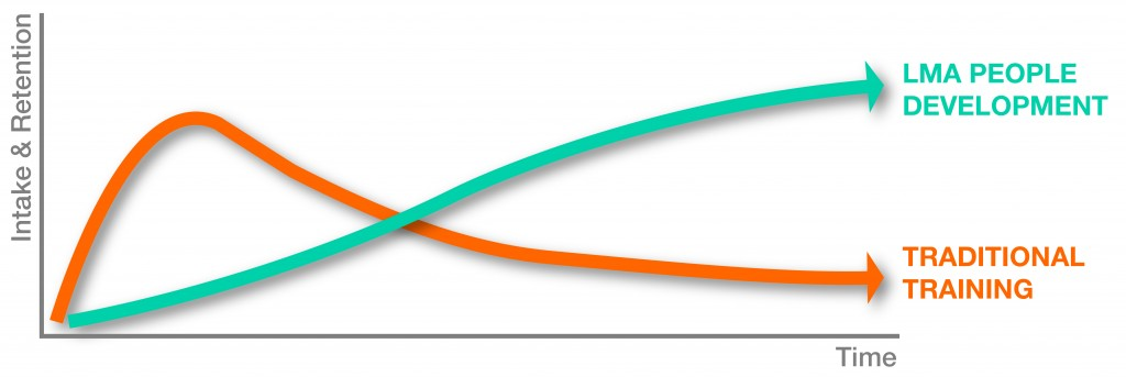 LMA Development and Training Graph_Large