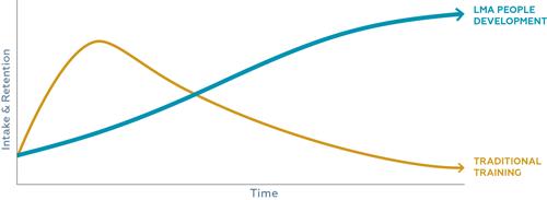 LMA-Development-and-Training-Graph_web