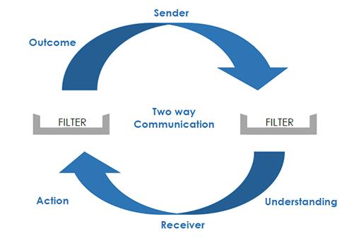 LMA Communication cycle