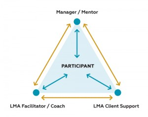 LMA Communication Triangle