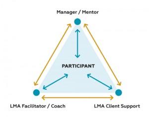 LMA Communication Triangle