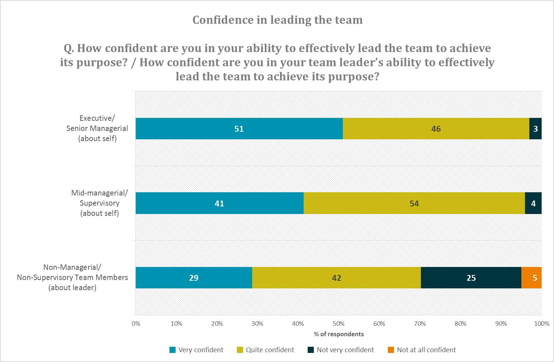 Teamwork report_June 2015_ Graph 1