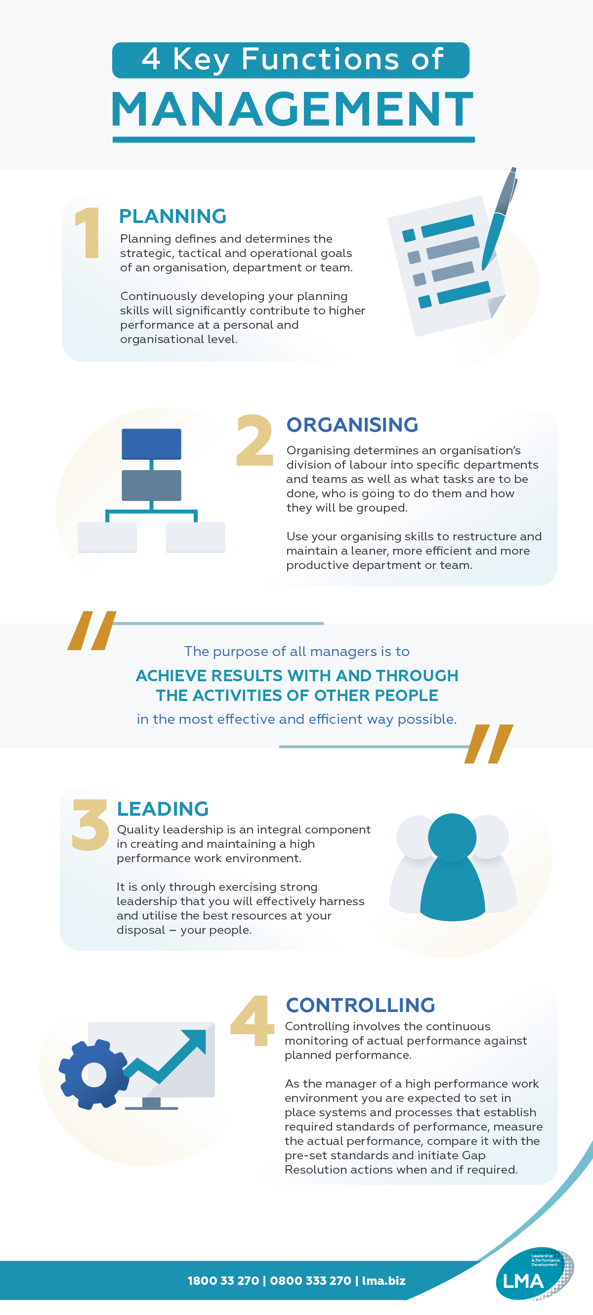 4 Functions Of Management Infographic